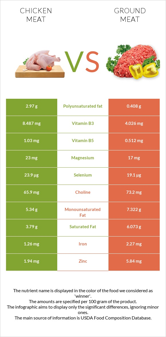 Chicken meat vs Ground meat infographic