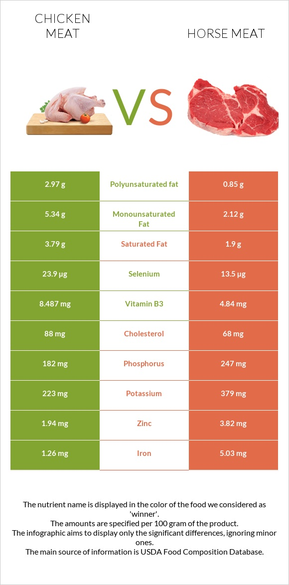 Chicken meat vs Horse meat infographic