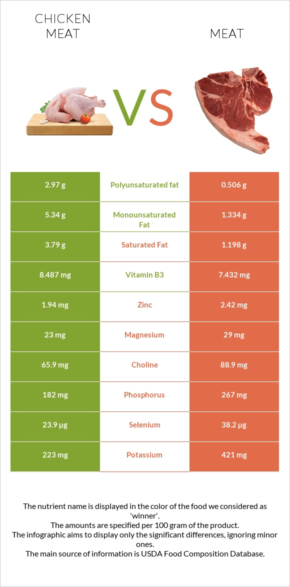Chicken meat vs Meat infographic
