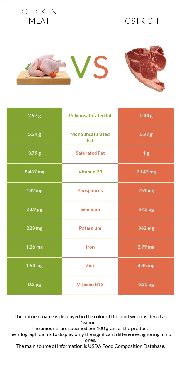 Chicken meat vs Ostrich infographic