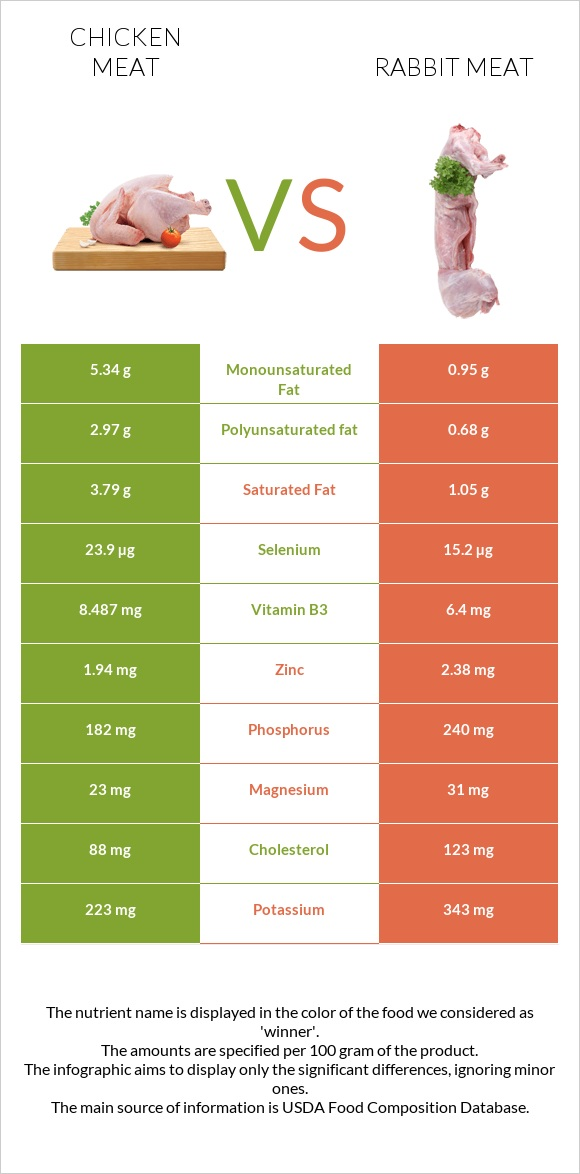 Chicken meat vs Rabbit Meat infographic