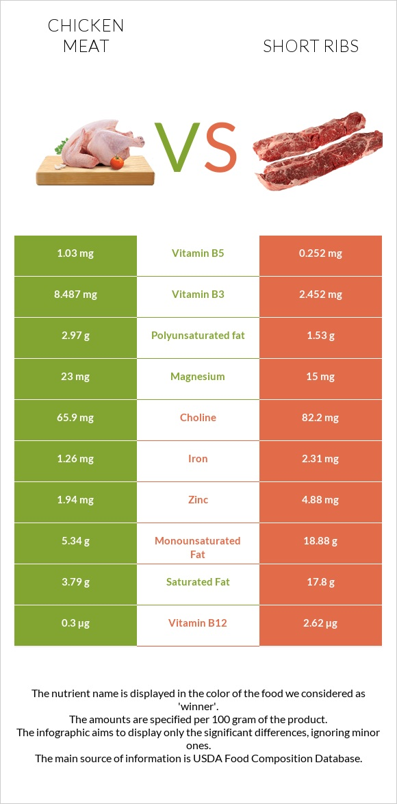 Chicken meat vs Short ribs infographic