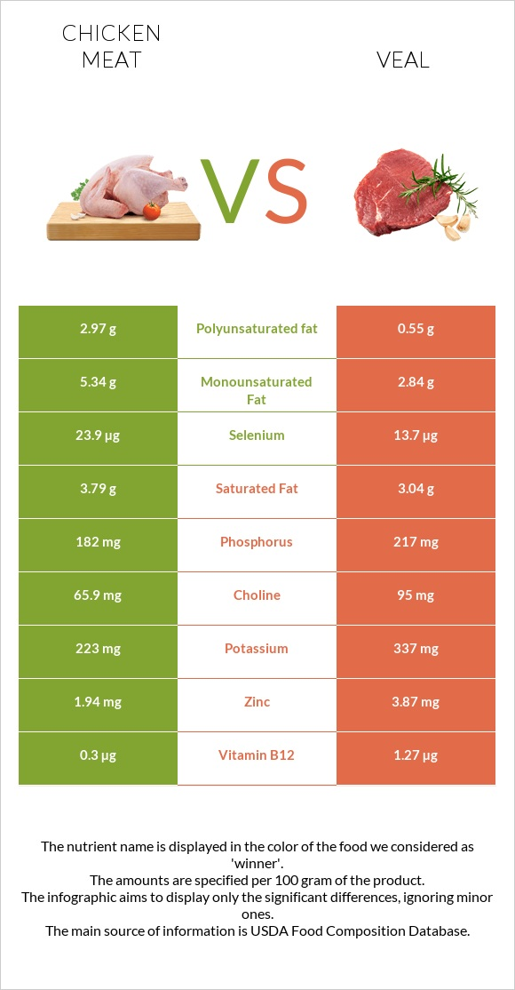 Chicken meat vs Veal infographic