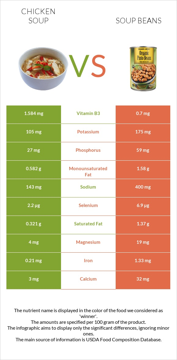 Chicken soup vs Soup beans infographic