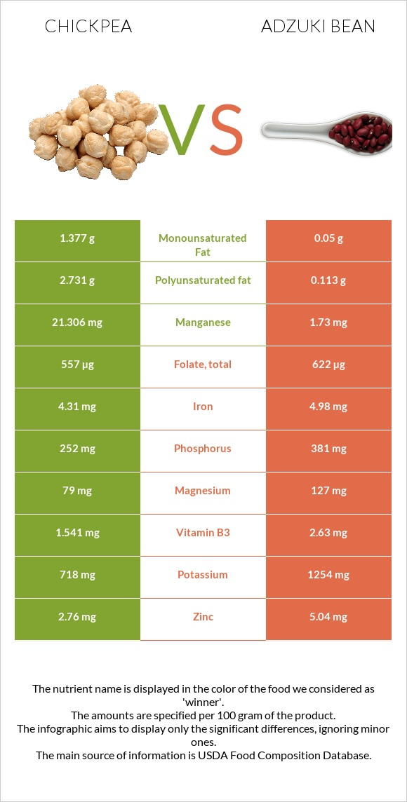 Chickpea vs Adzuki bean infographic