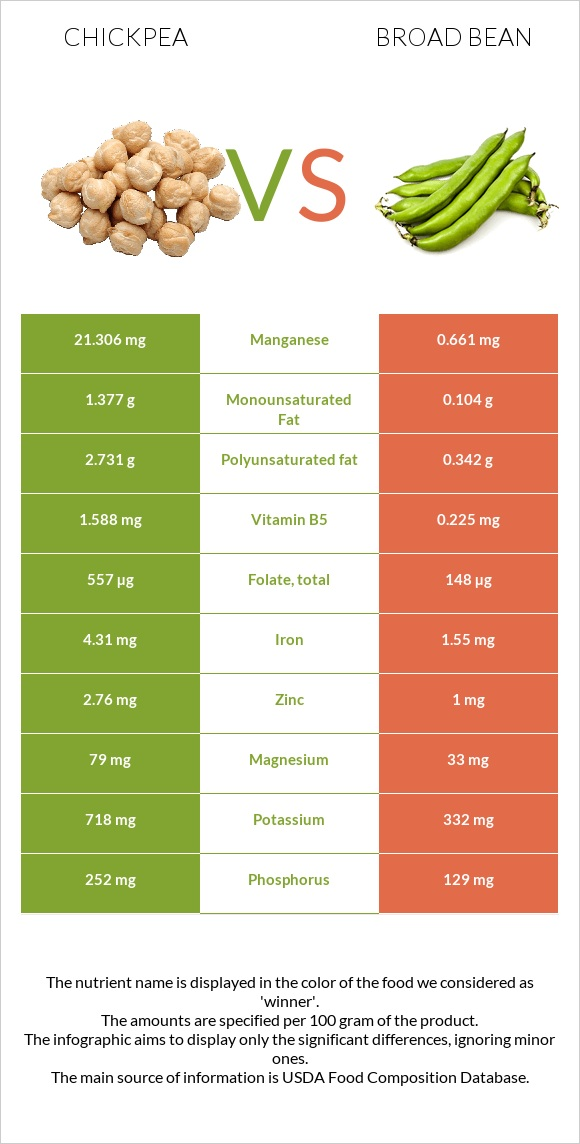Chickpea vs Broad bean infographic
