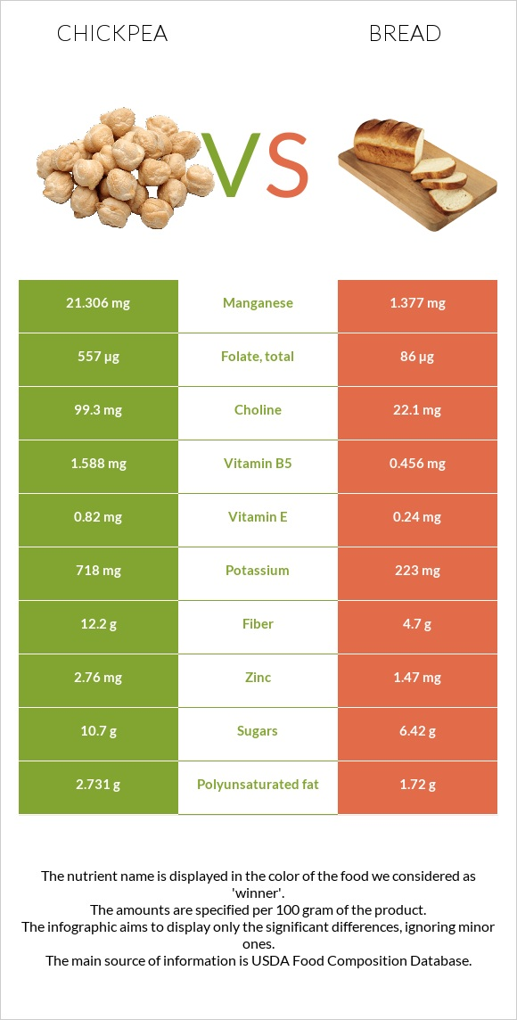 Chickpea vs Bread infographic