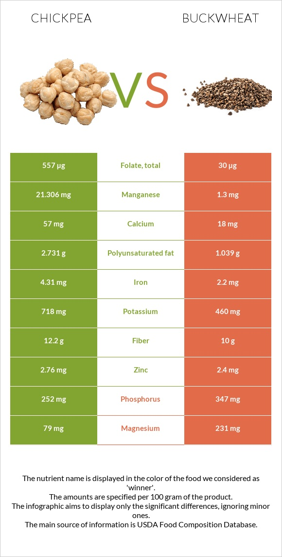 Chickpea vs Buckwheat infographic