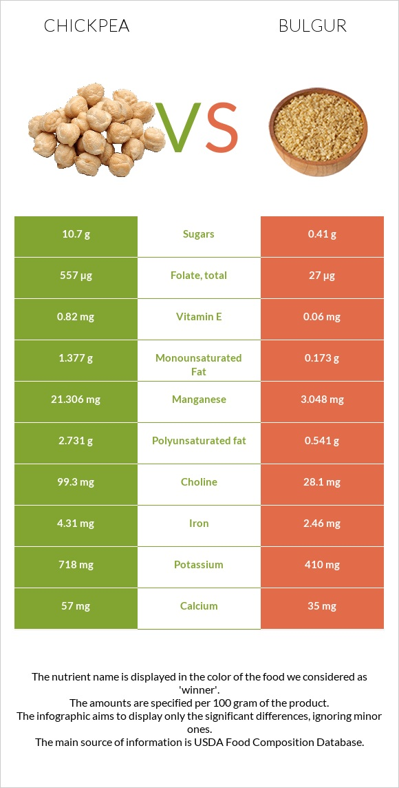 Chickpea vs Bulgur infographic