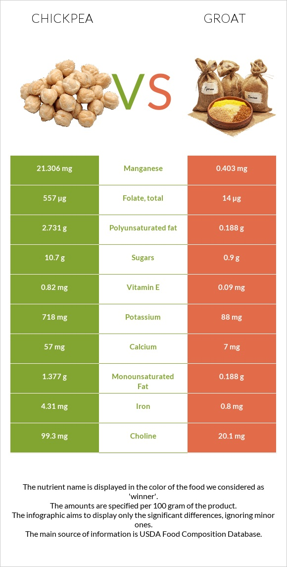 Chickpea vs Groat infographic