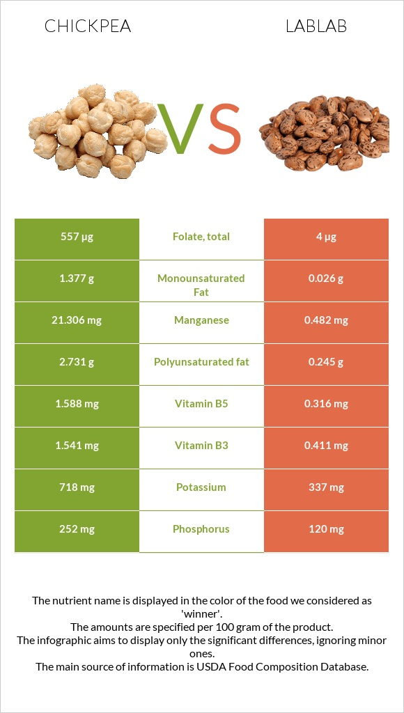 Chickpea vs Lablab infographic