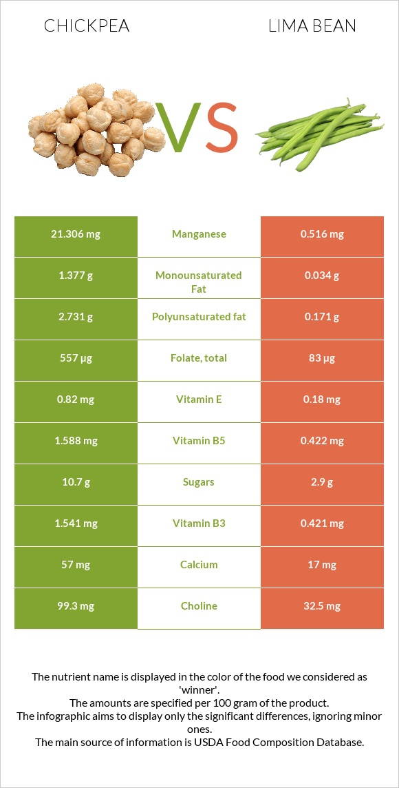 Chickpea vs Lima bean infographic