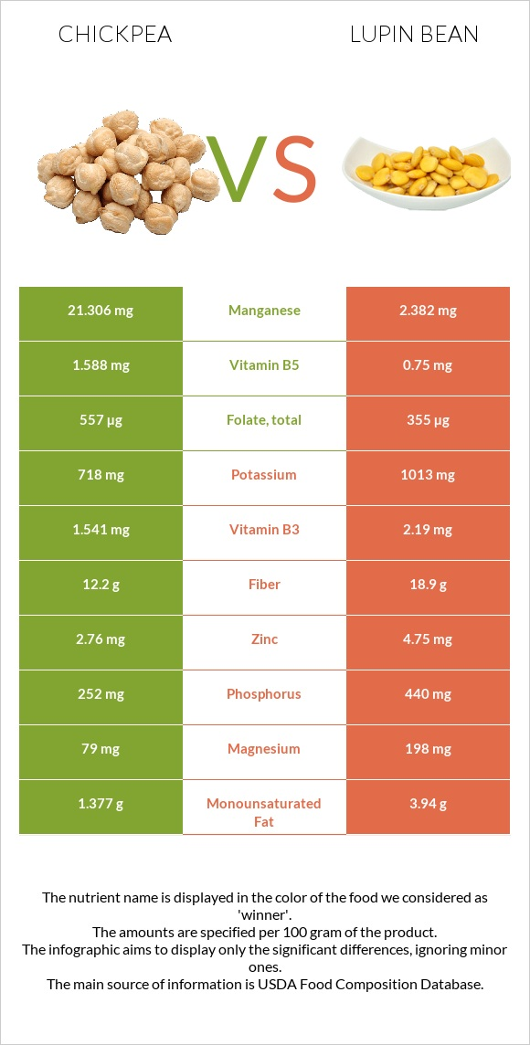 Chickpea vs Lupin Bean infographic