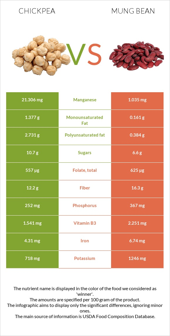 Chickpea vs Mung bean infographic