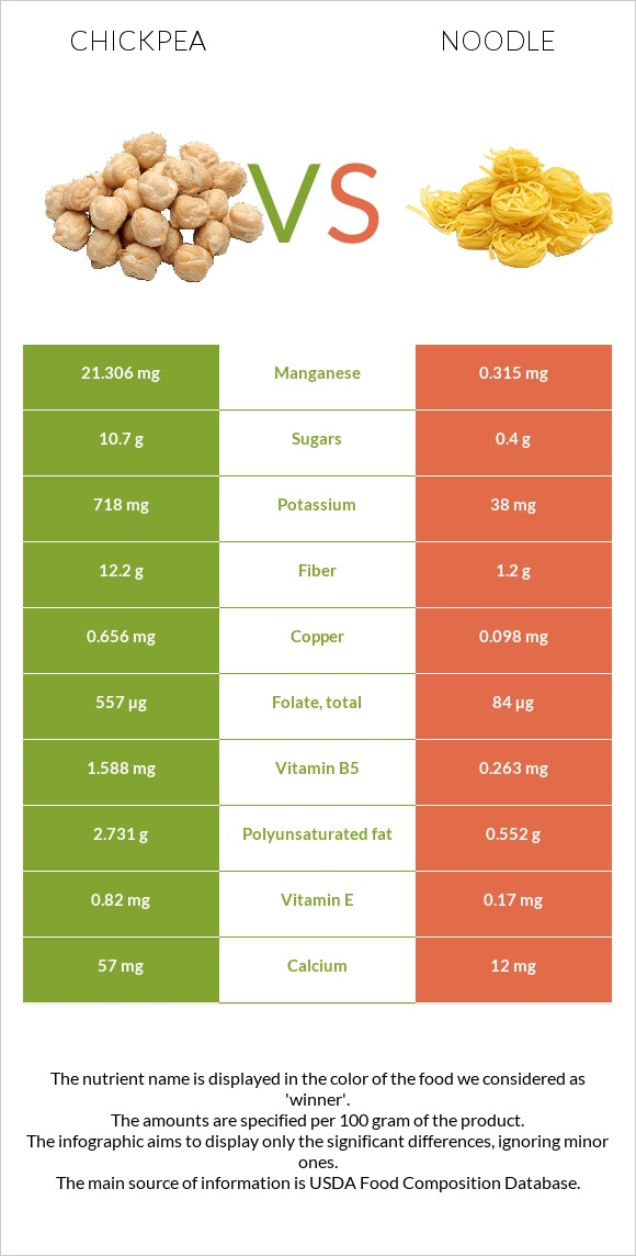 Chickpea vs Noodle infographic