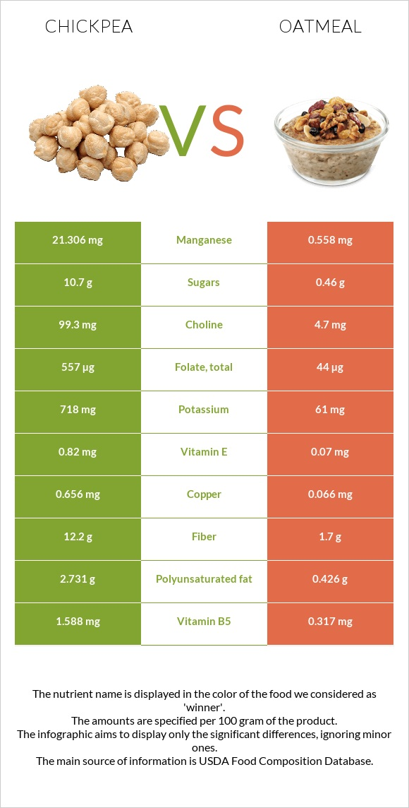 Chickpea vs Oatmeal infographic