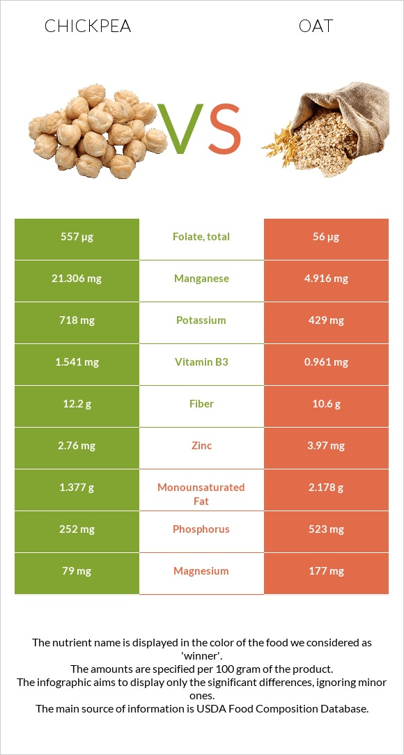 Chickpea vs Oat infographic