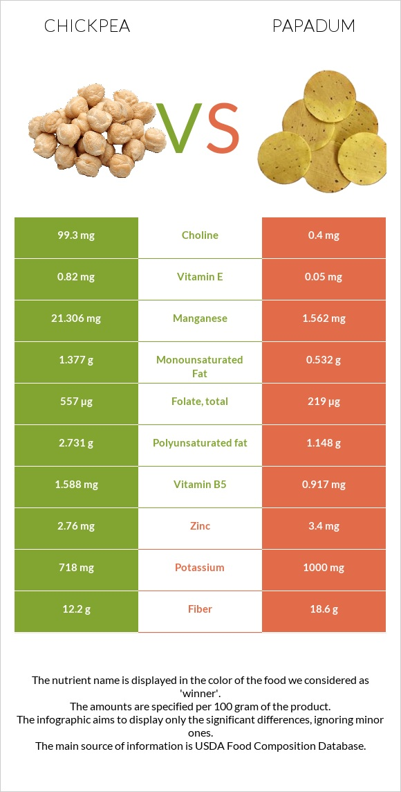 Chickpea vs Papadum infographic