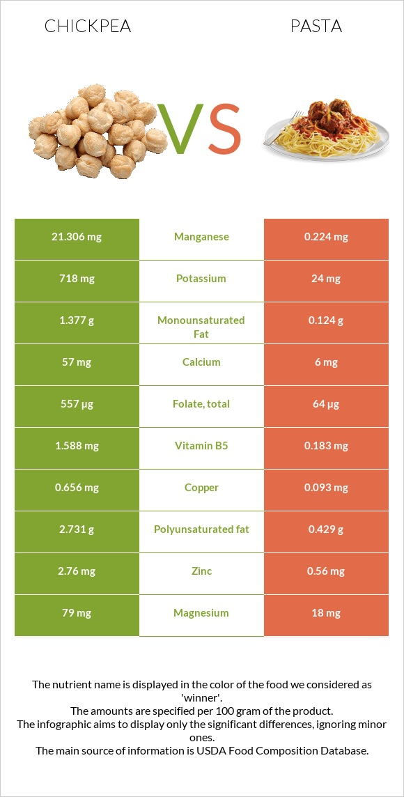 Chickpea vs Pasta infographic