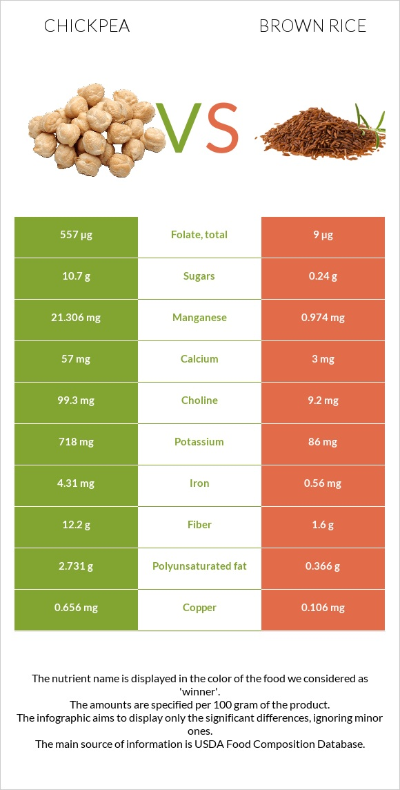 Chickpea vs Brown rice infographic