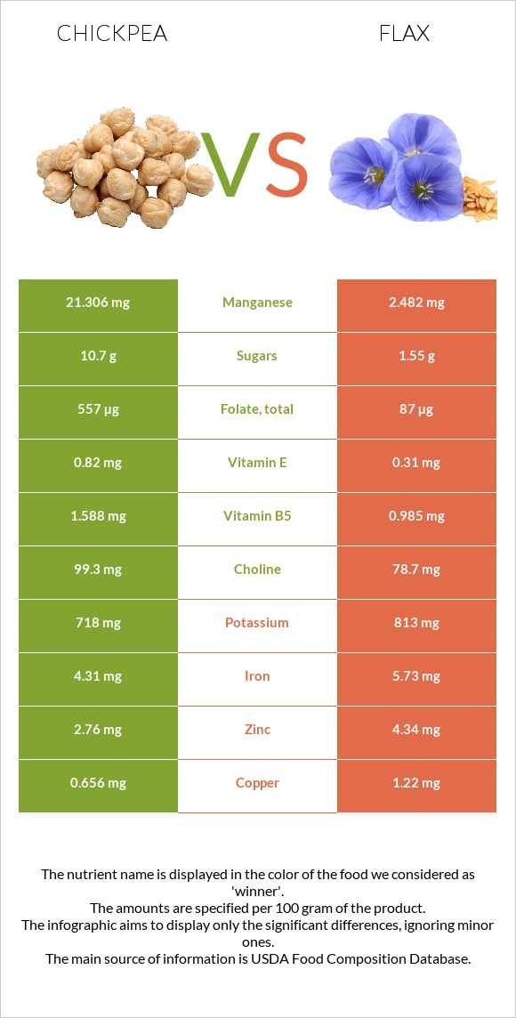 Chickpea vs Flax infographic