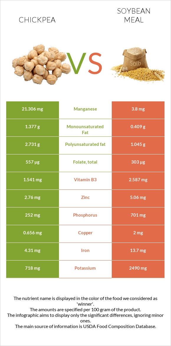 Chickpea vs Soybean meal infographic