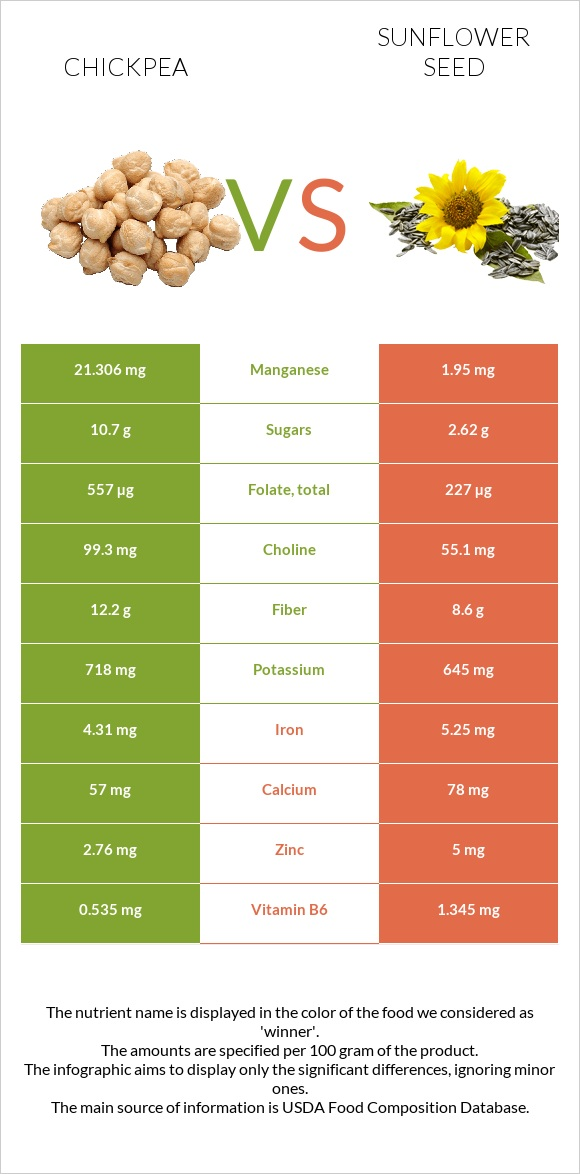 Chickpea vs Sunflower seed infographic