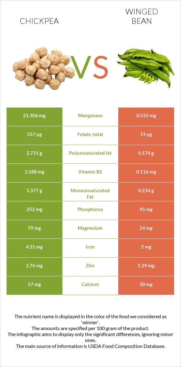 Chickpea vs Winged bean infographic