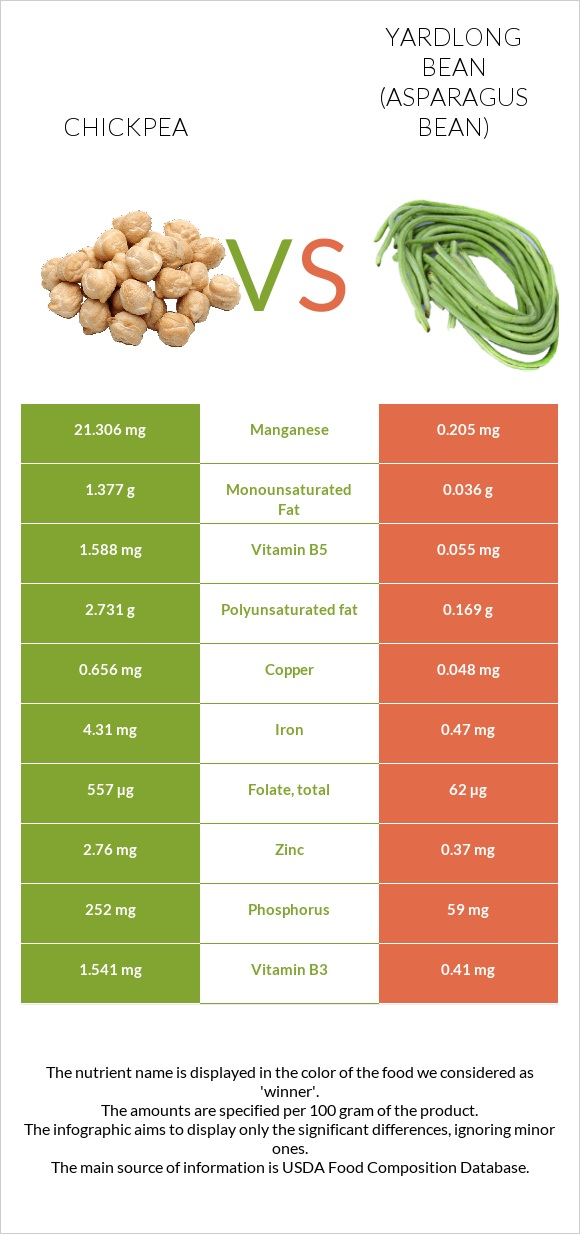Chickpea vs Yardlong bean infographic