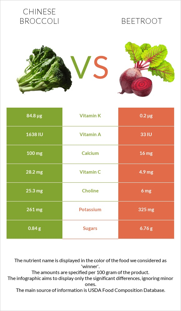 Chinese broccoli vs Beetroot infographic
