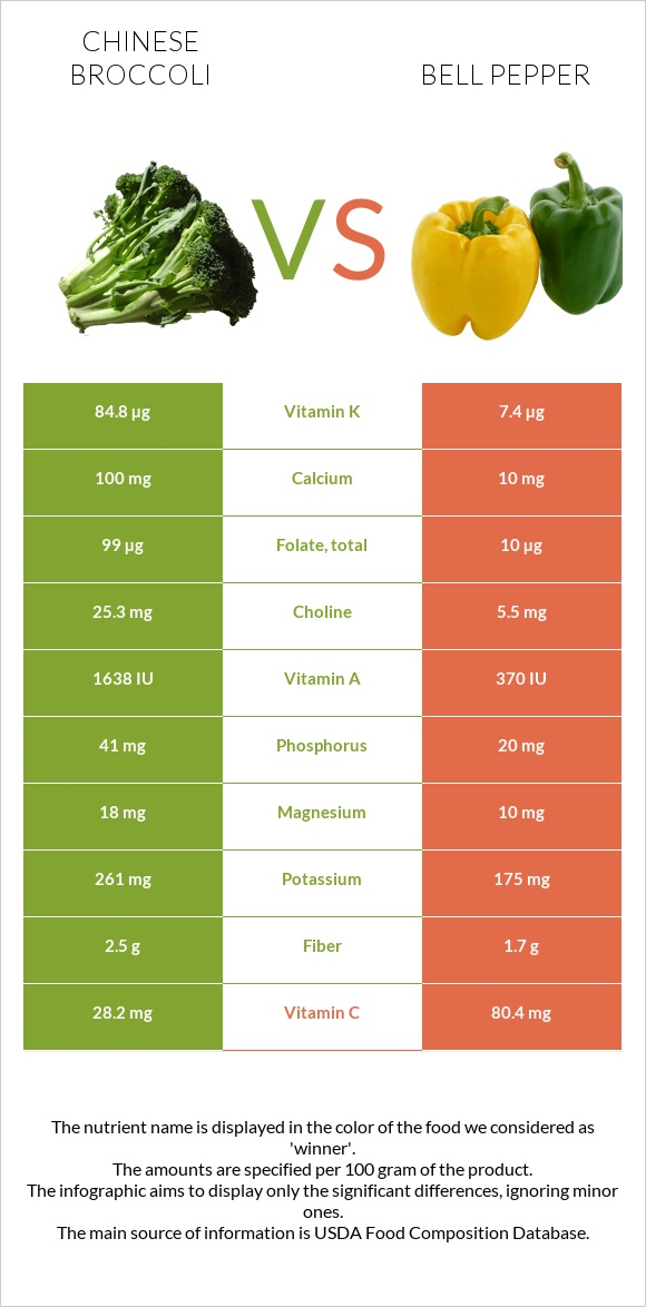 Chinese broccoli vs Bell pepper infographic