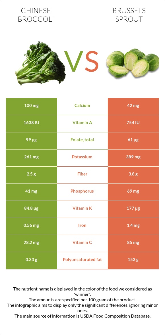 Chinese broccoli vs Brussels sprout infographic
