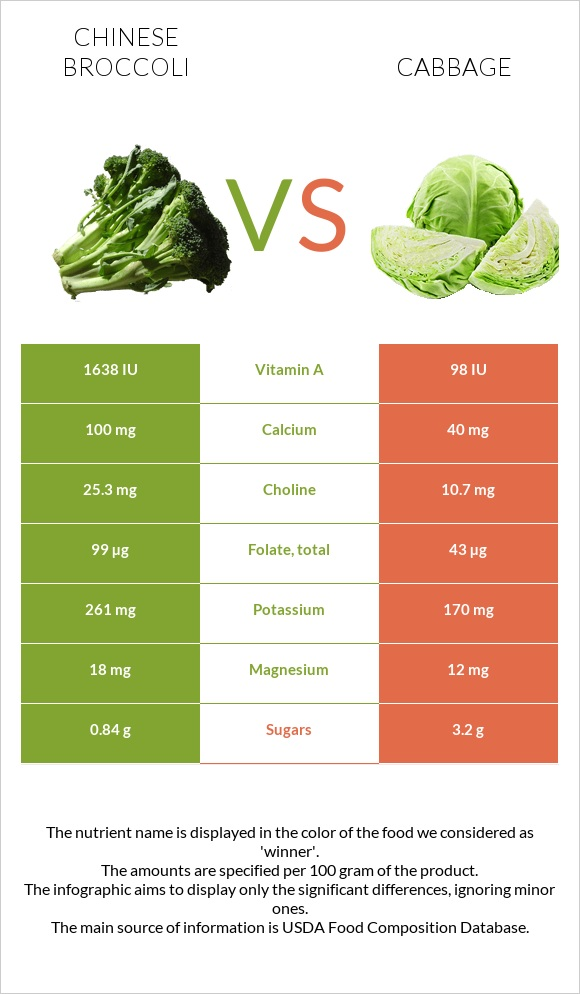 Chinese broccoli vs Cabbage infographic