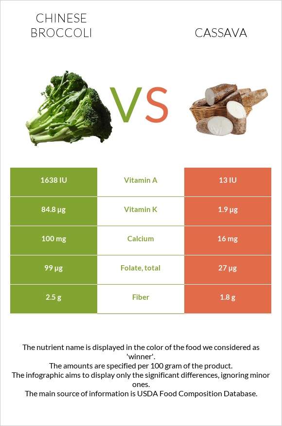 Chinese broccoli vs Cassava infographic