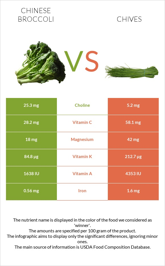 Chinese broccoli vs Chives infographic