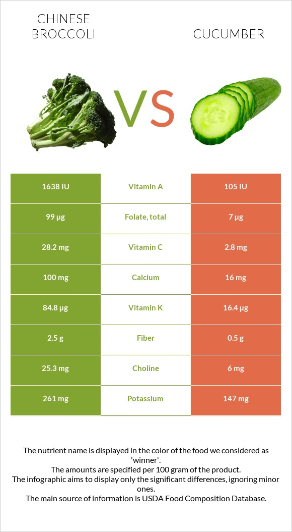 Chinese broccoli vs Cucumber infographic