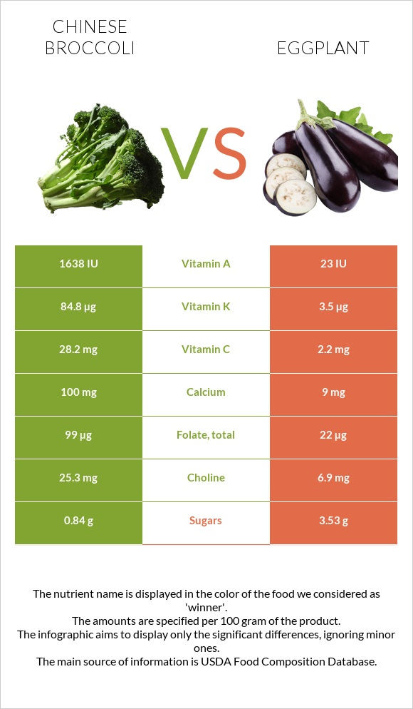 Chinese broccoli vs Eggplant infographic