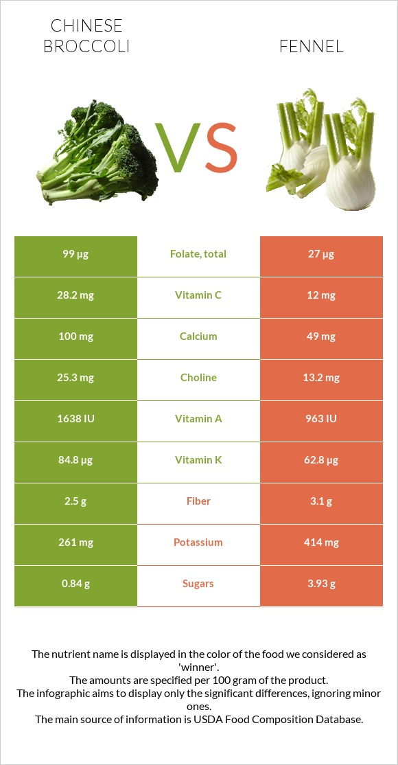 Chinese broccoli vs Fennel infographic