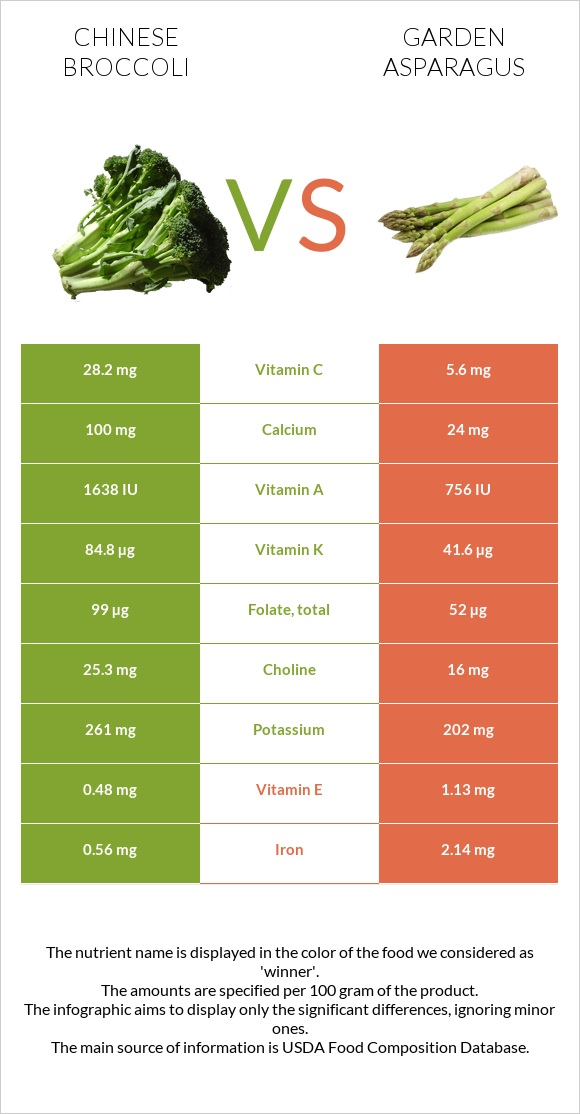 Chinese broccoli vs Garden asparagus infographic