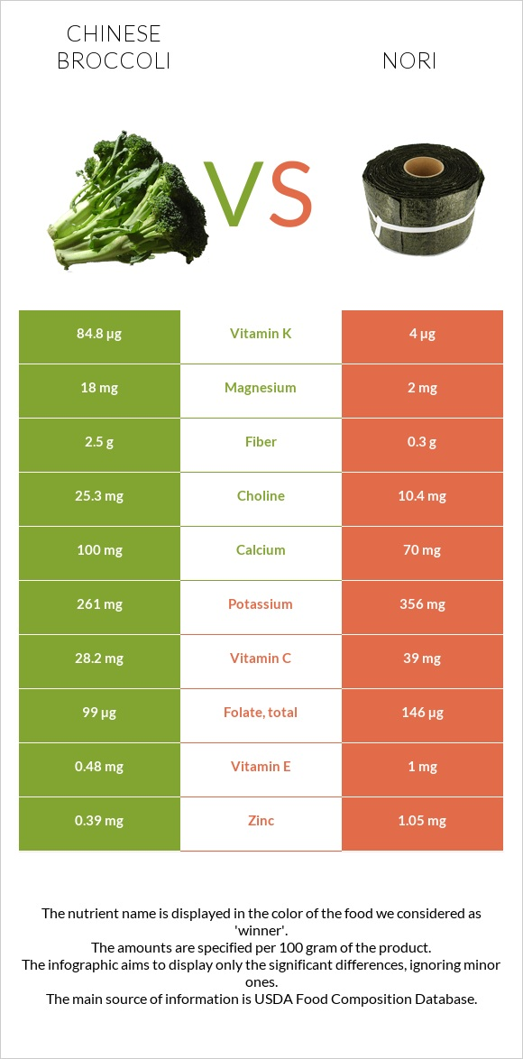 Chinese broccoli vs Nori infographic