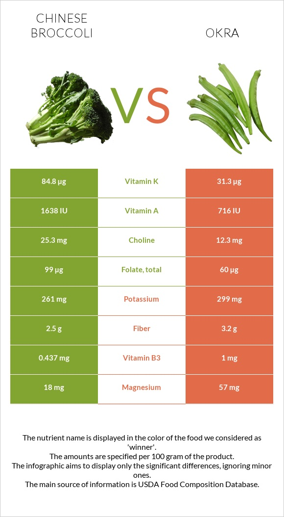 Chinese broccoli vs Okra infographic