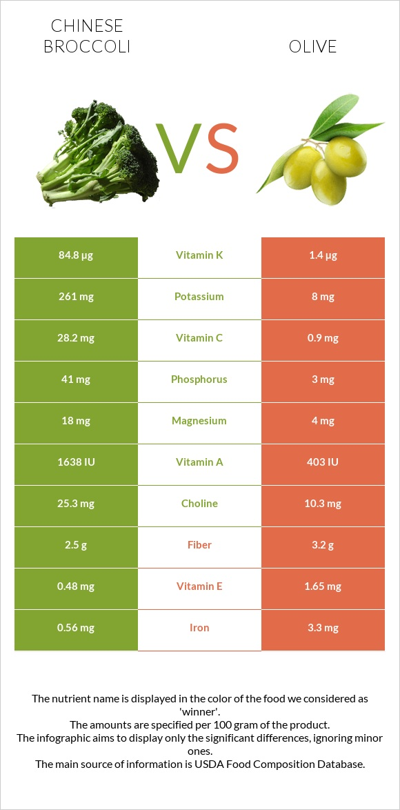 Chinese broccoli vs Olive infographic