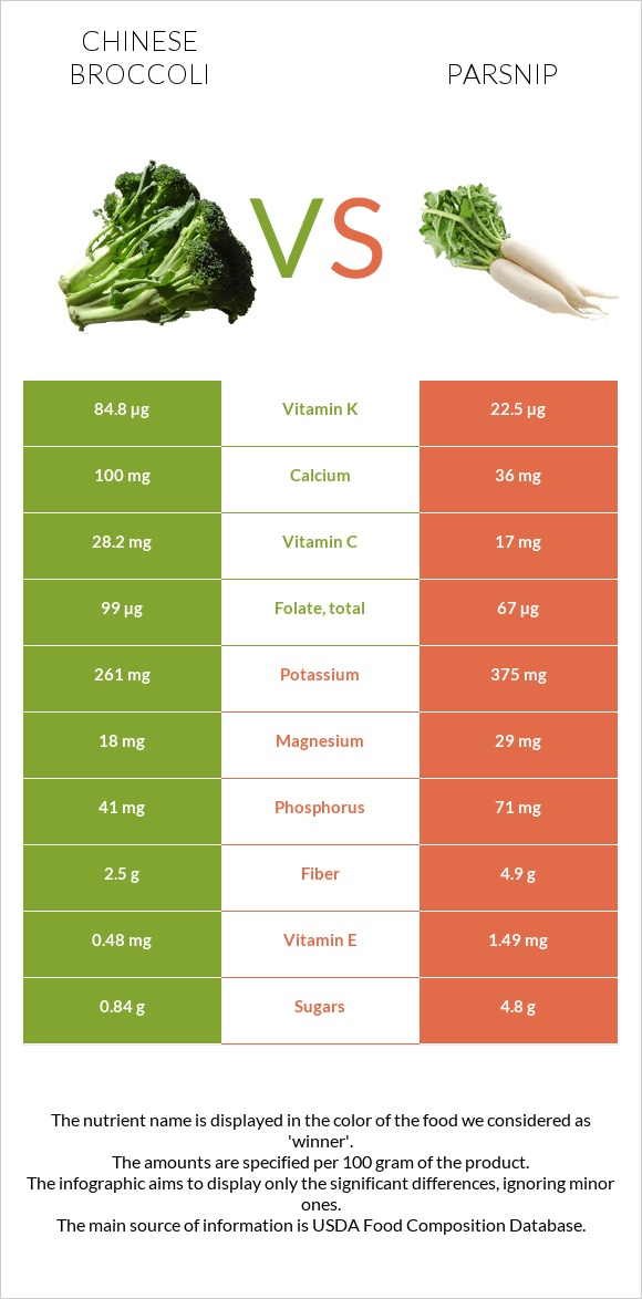Chinese broccoli vs Parsnip infographic