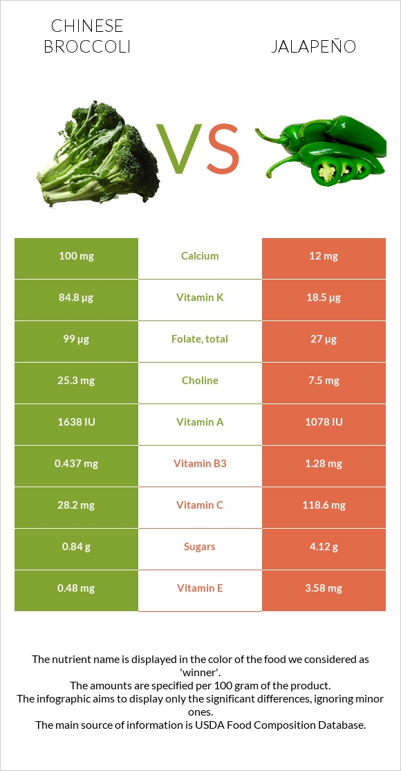 Chinese broccoli vs Jalapeño infographic