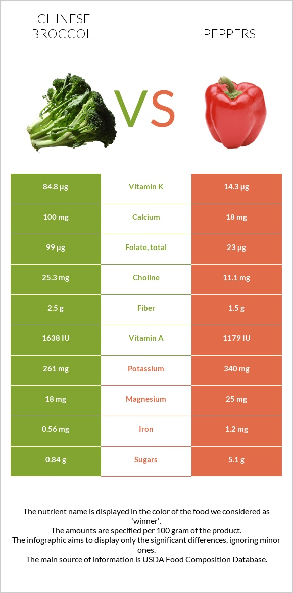 Chinese broccoli vs Peppers infographic