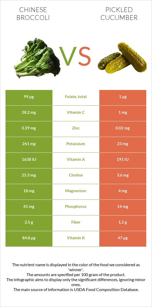 Chinese broccoli vs Pickled cucumber infographic