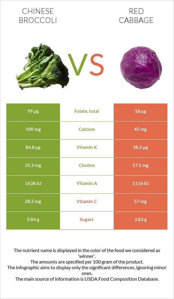 Chinese broccoli vs Red cabbage infographic
