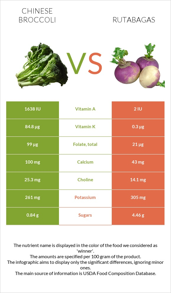 Chinese broccoli vs Rutabagas infographic