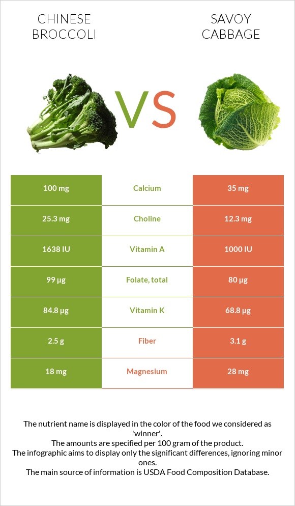 Chinese broccoli vs Savoy cabbage infographic