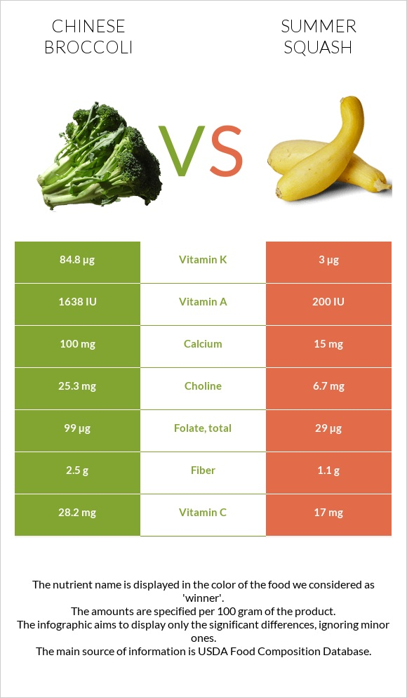 Chinese broccoli vs Summer squash infographic